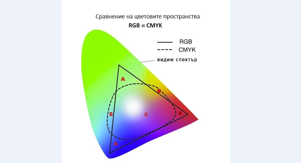 RGBvsCMYK